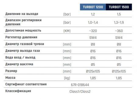 turbot-1200-1500-RU