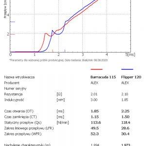 wtrysjiwacz-Barracuda-i-Flipper-wykres-porownanie